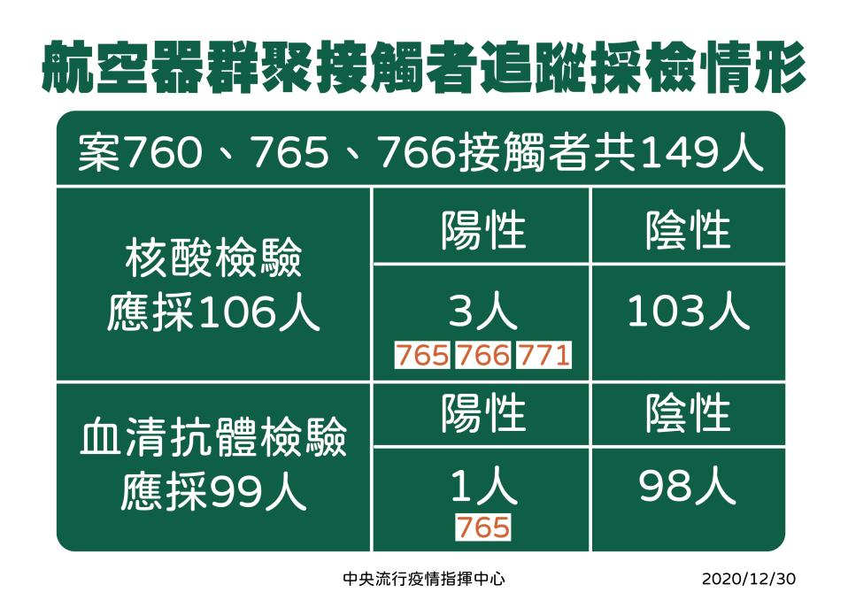 新冠肺炎台灣出現首例英國變種病毒 明年1/1起禁外國人入境 / 旅遊新聞